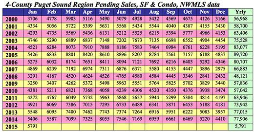 4-County Puget Sound Region Pending Sales, SF & Condo, NWMLS data title=