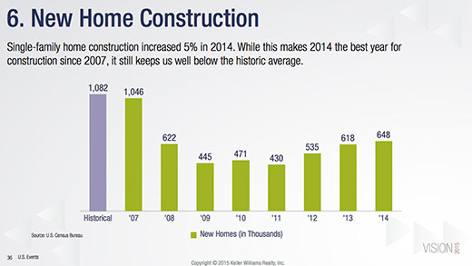 New Home Construction Graph title=