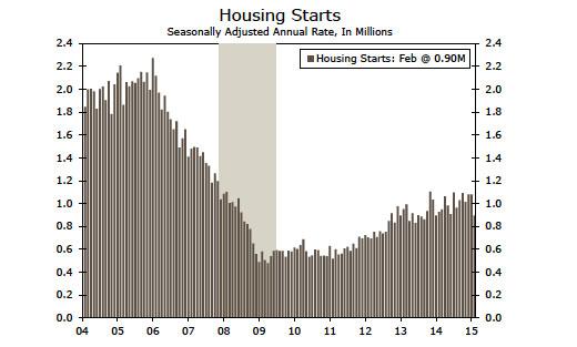 Housing Starts title=