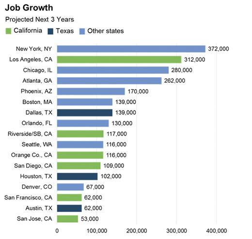 Job Growth title=