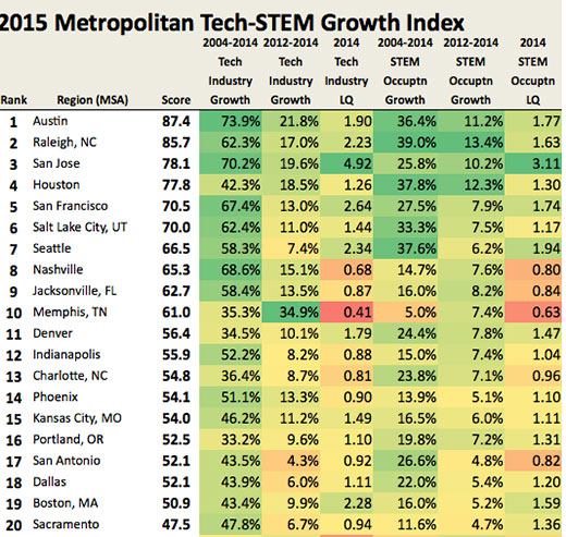 2015 Metropolitan Teck-STEM Growth Index title=