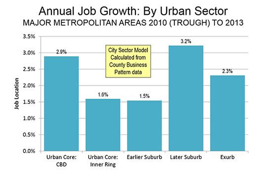 Annual Job Growth By Urban Sector in Major Metropolitan Areas 2010-2013 title=