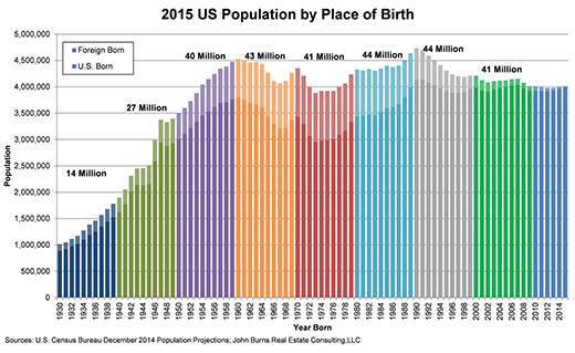 2015 US Population by Place of Birth title=