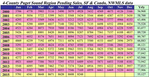 4-County Puget Sound Region Pending sales, SF &Condo, NWMLS Data title=